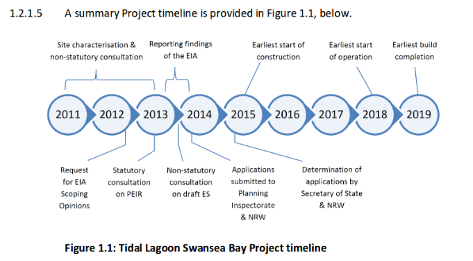 The proposed timeline of development of the Swansea Bay Tidal Lagoon
