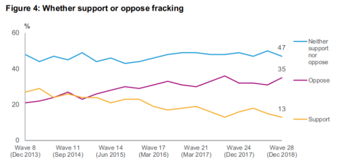 Graph showing the change in levels of support for fracking in the UK from December 2013 to December 2018