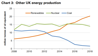 Fuel sources for electricity in the UK from 2008 to 2018 (excluding gas)