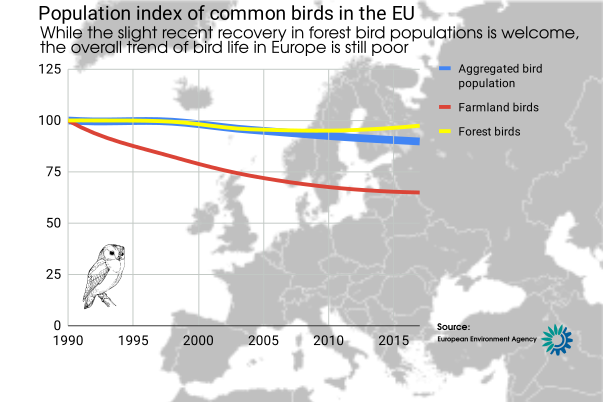 Population index of common birds in the EU, showing continuous decrease in farmland birds, and a recent very modest recovery in forest birds.
