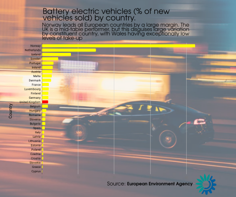 Graph showing the percentage of battery electric vehicles sold in Europe by country, as a proportion of total cars