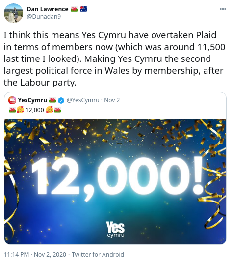 A picture of a tweet of YesCymru's membership reaching 12,000, with the comment that YesCymru is the second largest political force in Wales
